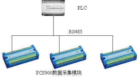三菱plc低成本模拟量采集方案